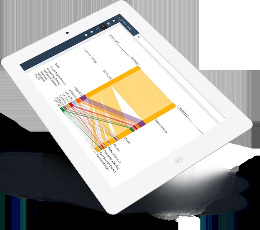 OptiMine Cross Channel Measurement Visualization